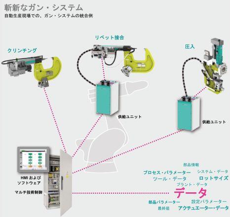 製品写真:金属材料機械クリンチ接合装置メーカー(ロボットにも搭載可能)